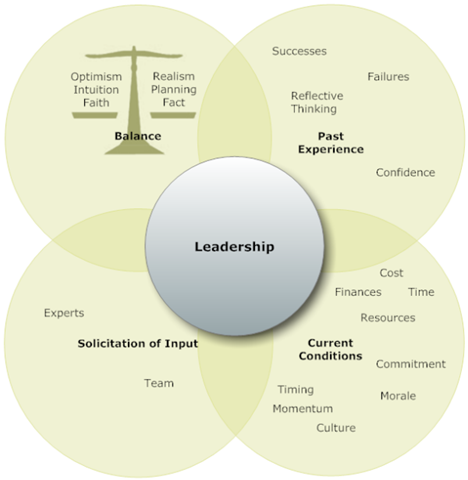 Leadership-Mix