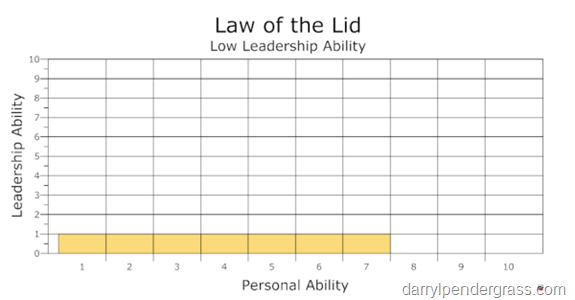Low Leadership Ability