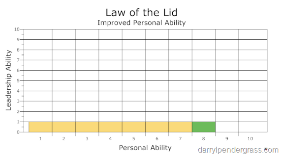 Improved Personal Ability