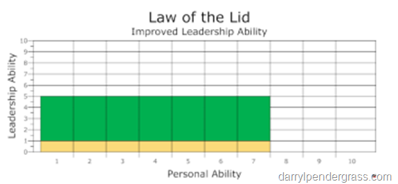 Improved Leadership Ability