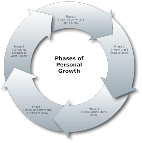 Phases-LeadershipGrowth
